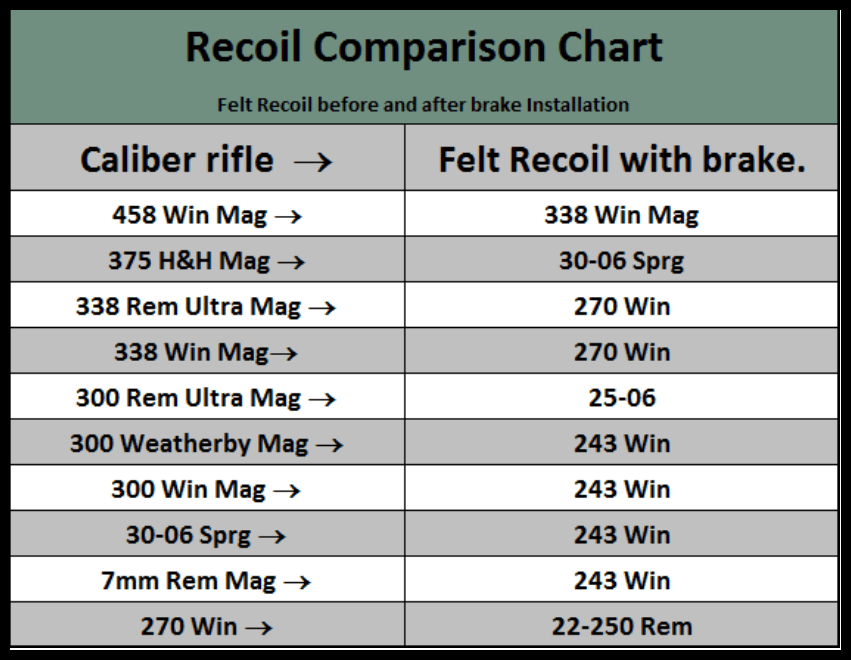 Recoil Chart For Shotguns Related Keywords & Suggestions