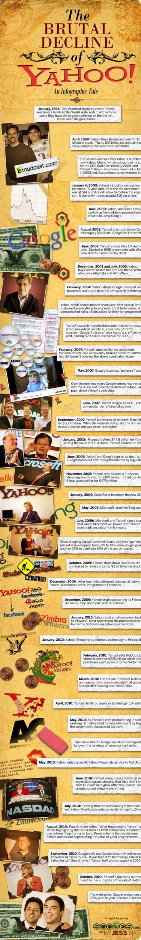 The Brutal Decline of Yahoo!