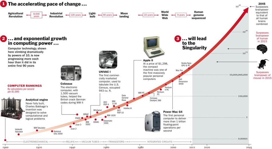 Artificial Intelligence: Mind-Boggling Future Predictions in 2019 | Scoro