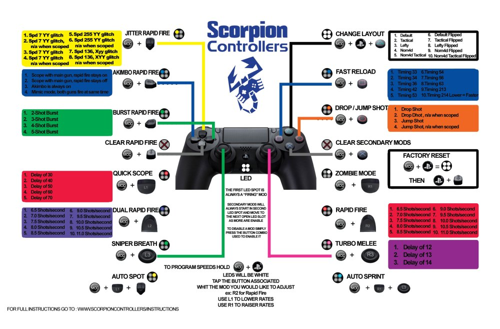 medium resolution of ps4 master 220 mods quick reference card