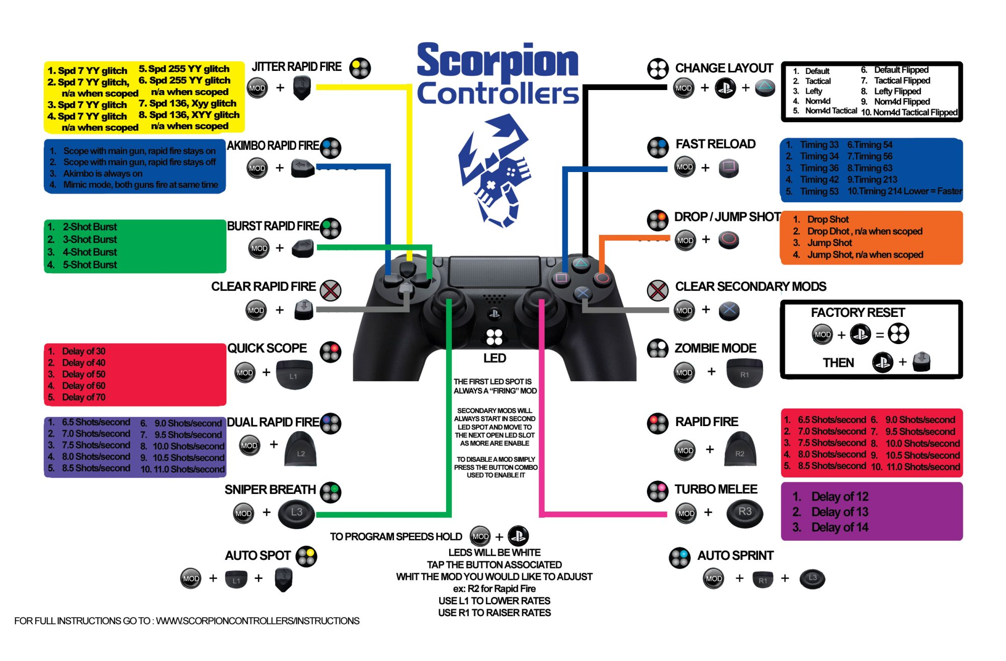 hight resolution of ps4 master 220 mods quick reference card