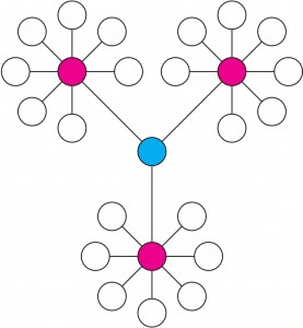 The blue node is highly central, but only has a degree centrality of 3. [via]