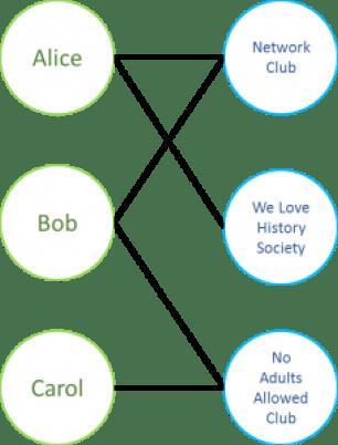 A bimodal network.