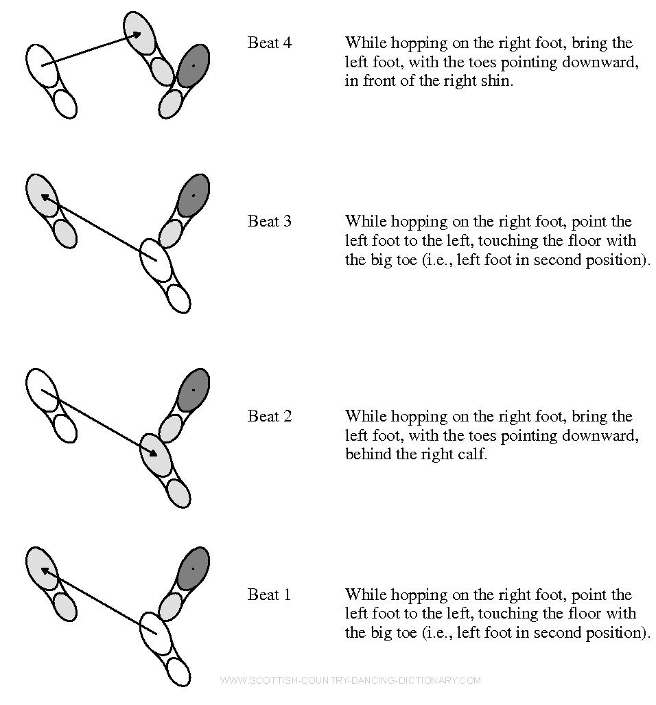 Waltz Dance Steps Diagram