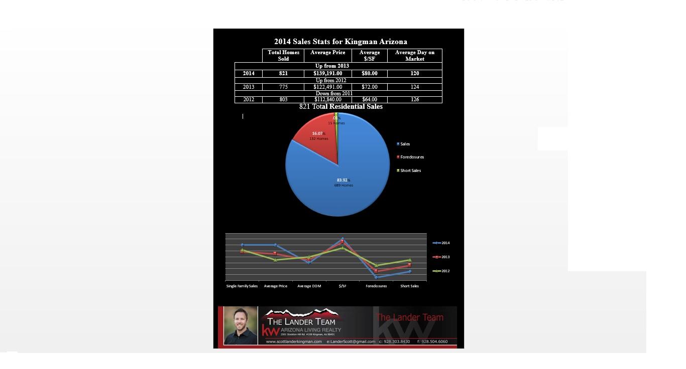 2014 Sales Stats