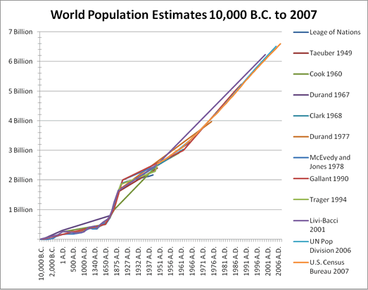 Year-by-Year World Population Estimates: 10,000 B.C. to 2007 A.D.