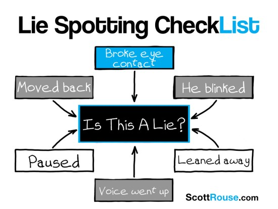 Lie Spotting Checklist