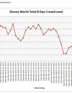 Disney world day crowd calendar chart also  trip planning when is the best rh scotts cents