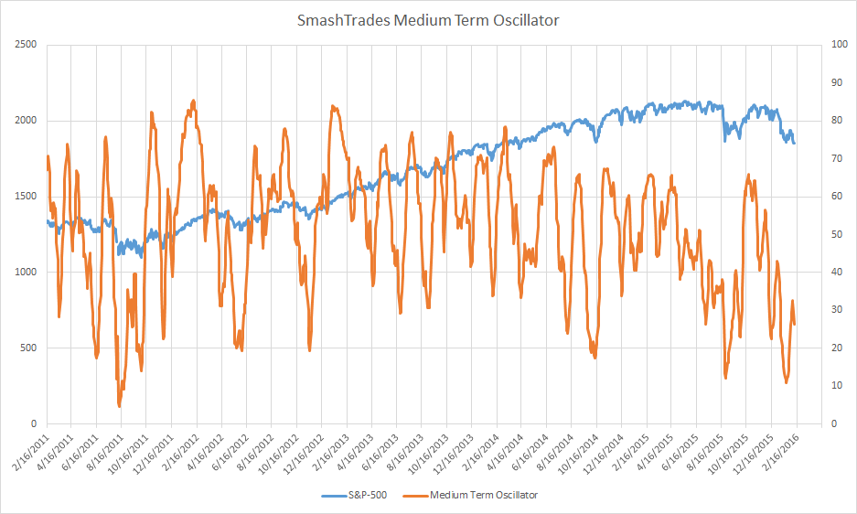 SmashTrades medium term stock market indicator