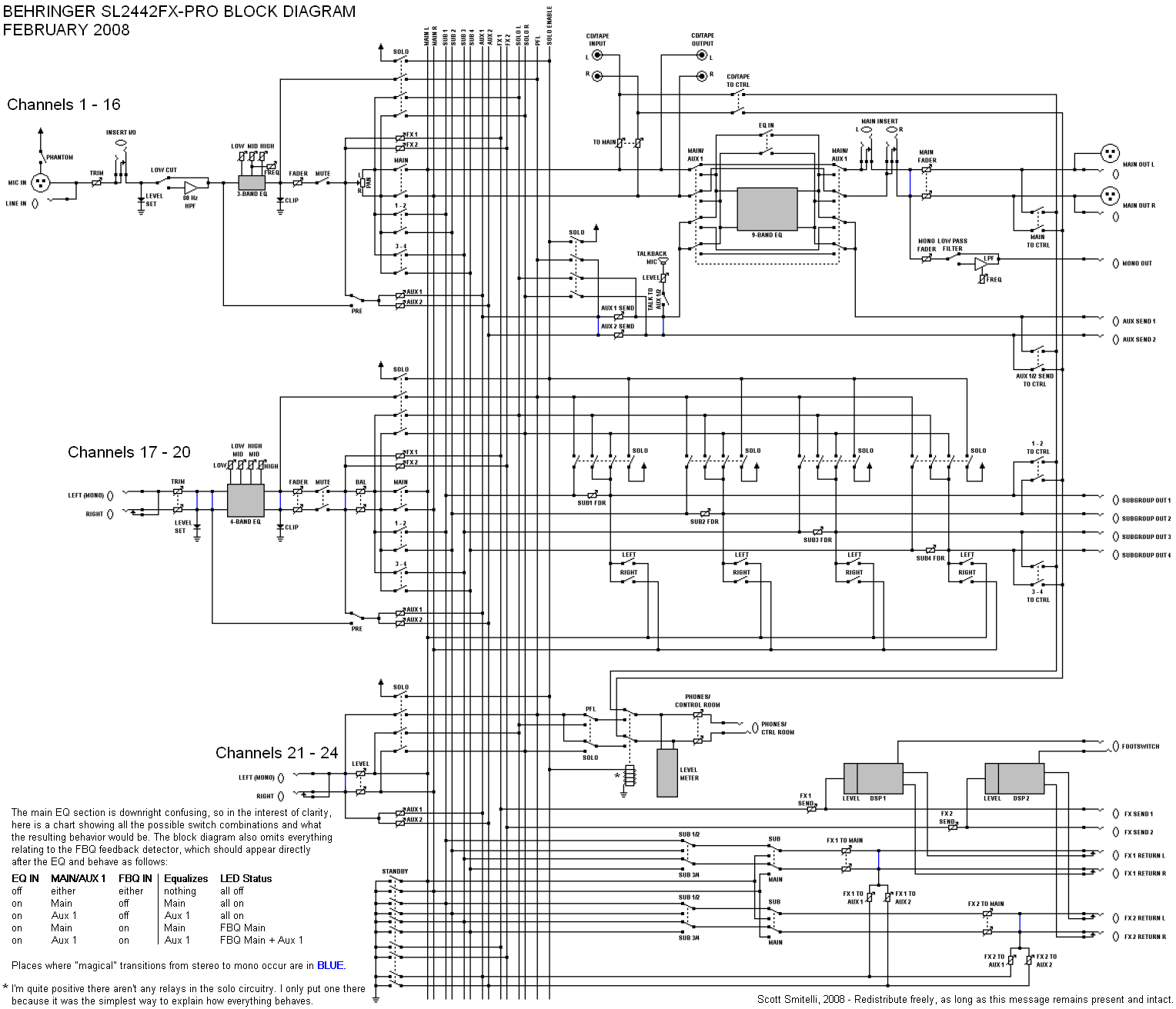 Mixer Block Diagram