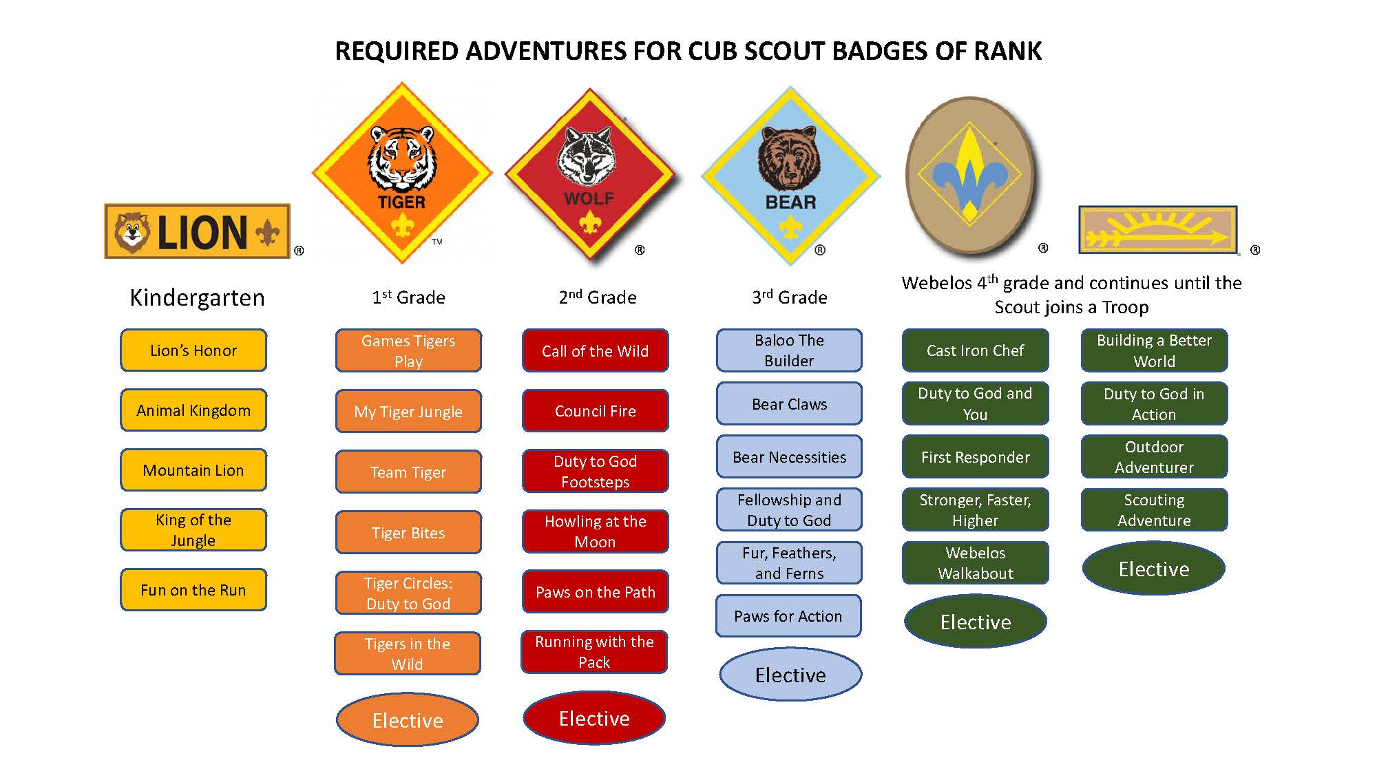 Webelos Arrow Of Light Requirements Checklist