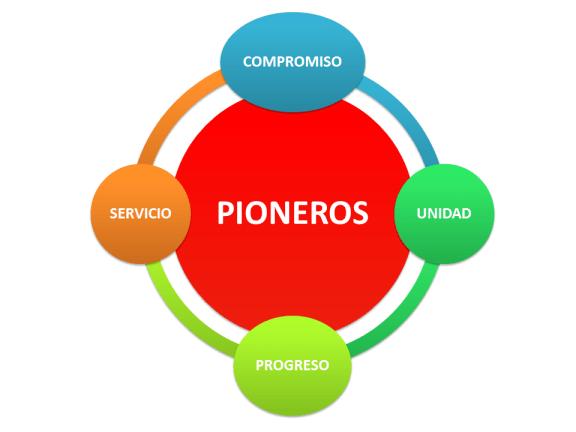 Pilares del Pionerismo