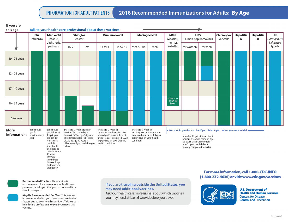 Recommended Vaccines For Adults (By Age)