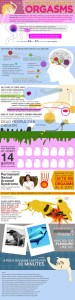 The Truth About Orgasms – Infographic