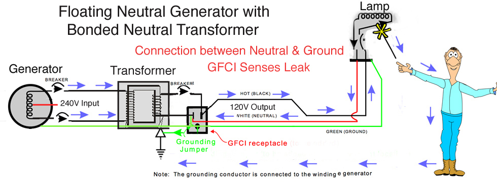 Bonding Neutral To Ground Generator