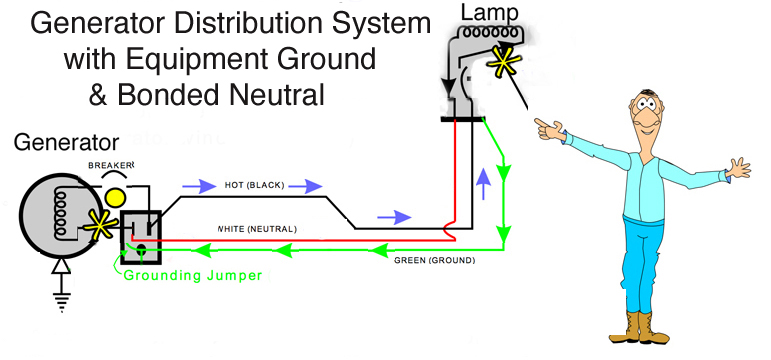 Grounding Of Ac Generators And Switching The Neutral In