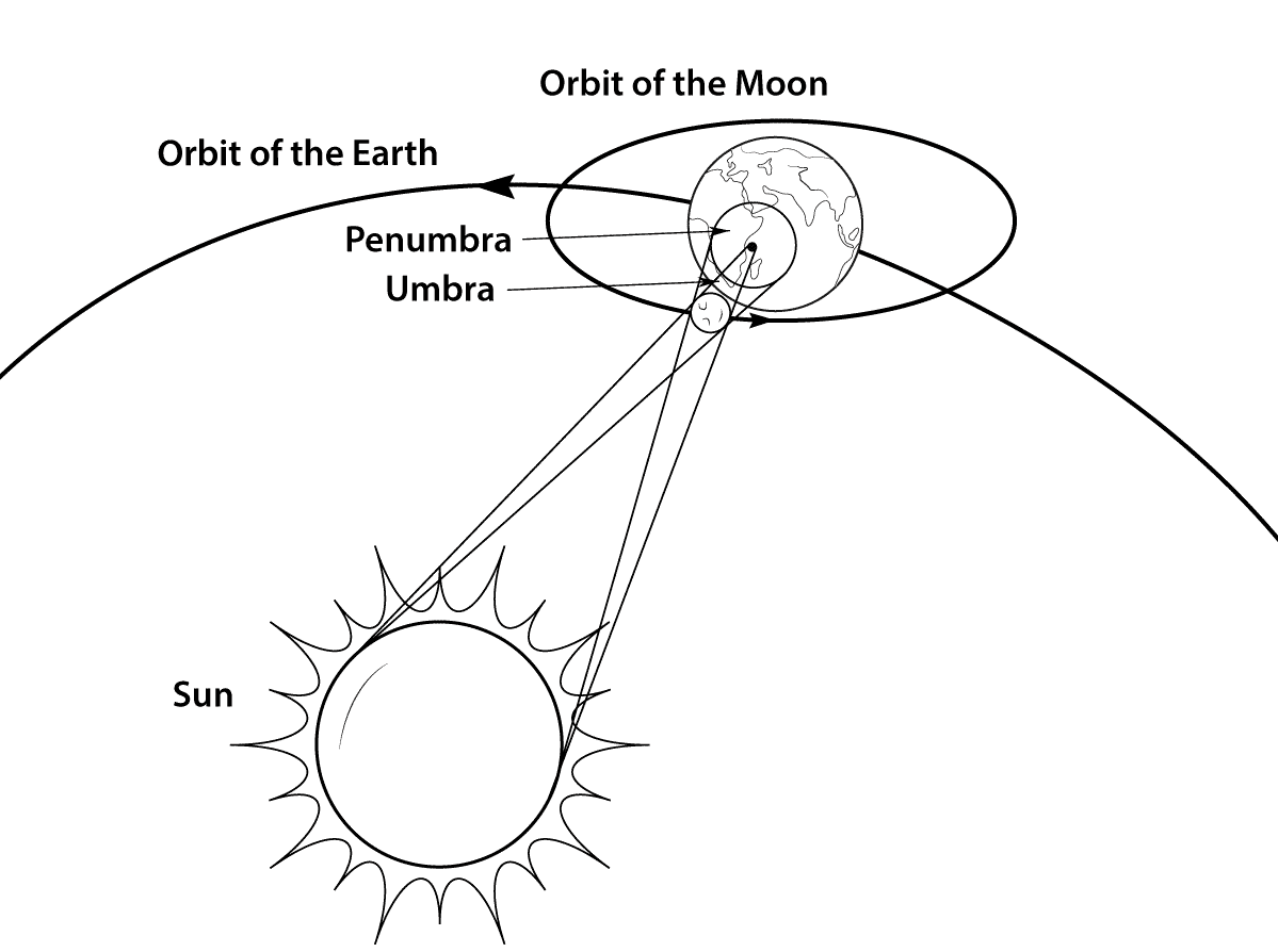 Free Printable Eclipse Coloring Pages Solar And Lunar