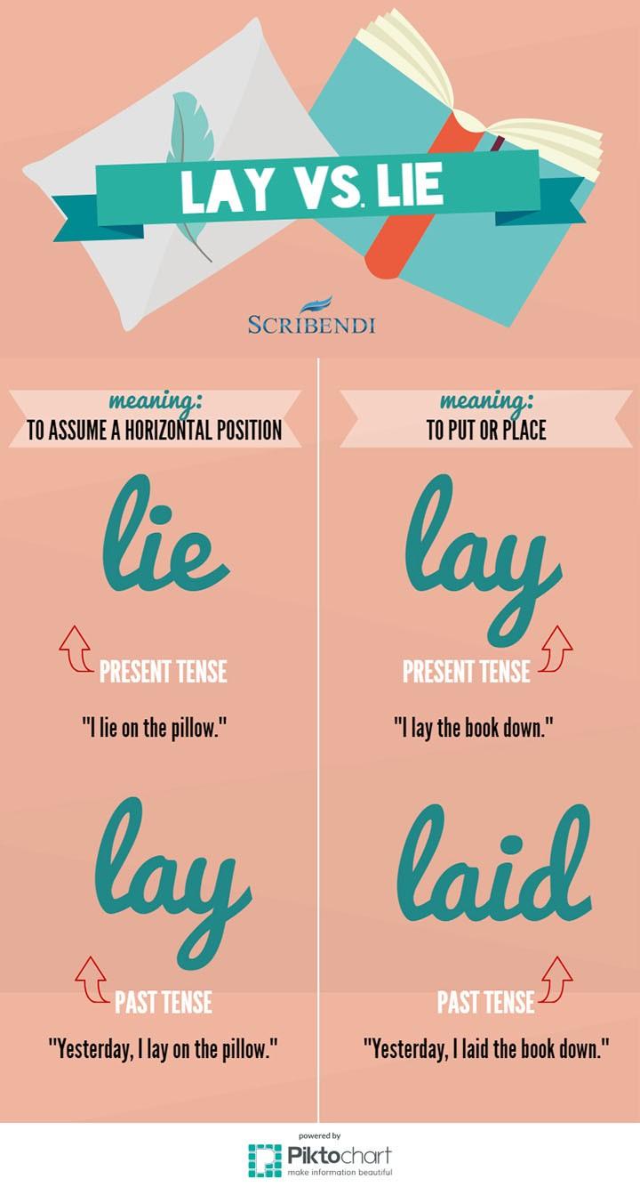 Laying Vs Lying Grammar