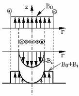Efecte asociate fenomenului de inductie electromagnetica
