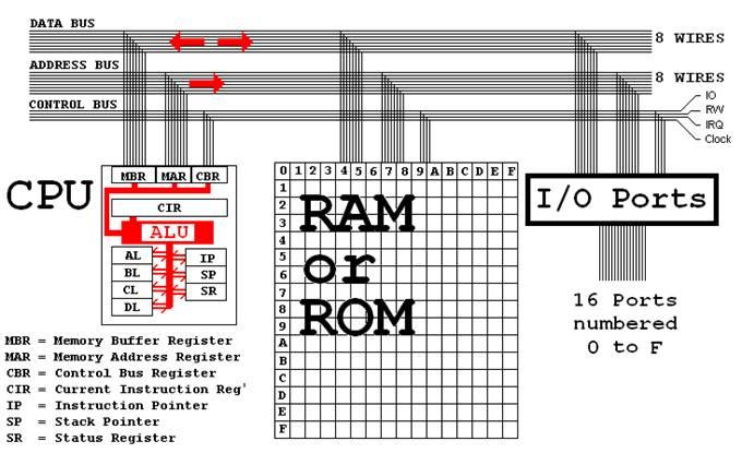 Microprocessor Simulator V5.0 Help
