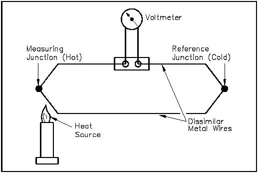 Simple Thermocouple Diagram : 27 Wiring Diagram Images