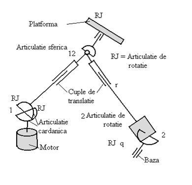 ROBOTII DE TIP PARALEL