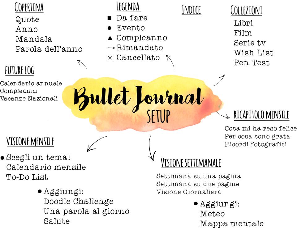 bullet journal setup infografica principianti