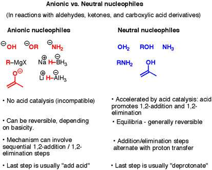 Anionic vs Neutral Nucleophiles