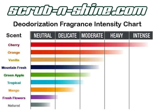Scrub n Shine Passive 24-7 Odor Control Deodorization Fragrance Intensity Chart