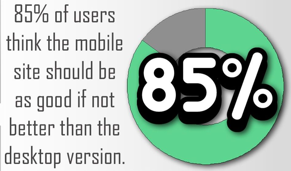 85% of users think the mobile site should be as good, if not better than the desktop version.