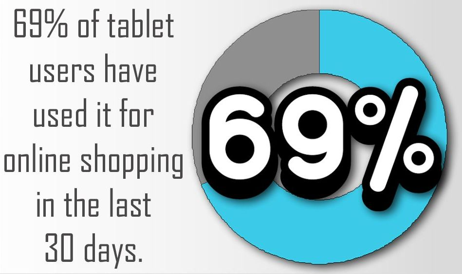 69% of tablet users have used it for online shopping in the last 30 days.