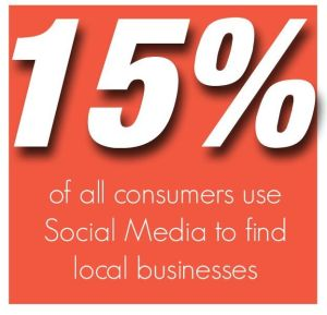 15% of all consumers use Social Media to find local businesses