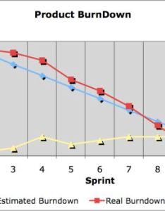 Simple burndown chart also scrum international institute rh