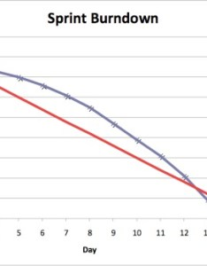 Sprint burndown report chart also reports charts international scrum institute rh