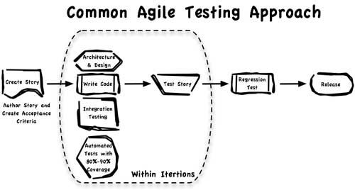 Testing in Agile Projects: Familiarity Breeds Consent