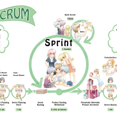 Scrum Process Overview Diagram Buick 455 Firing Order Anime Style Dzone Agile