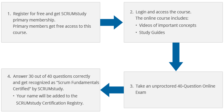 Scrum Master Exam Questions | My Blog