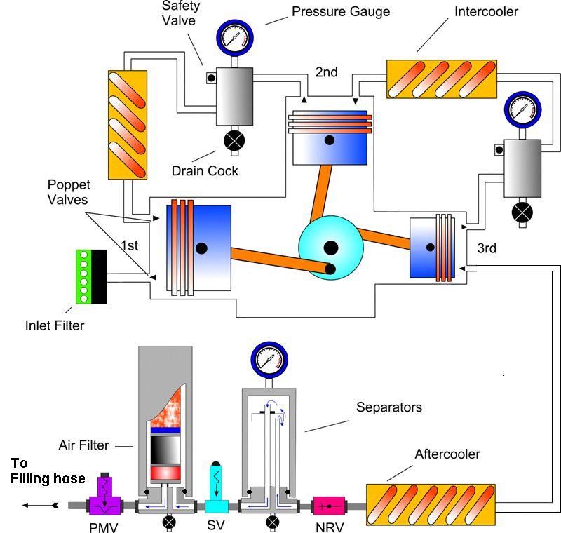 Filter System Design