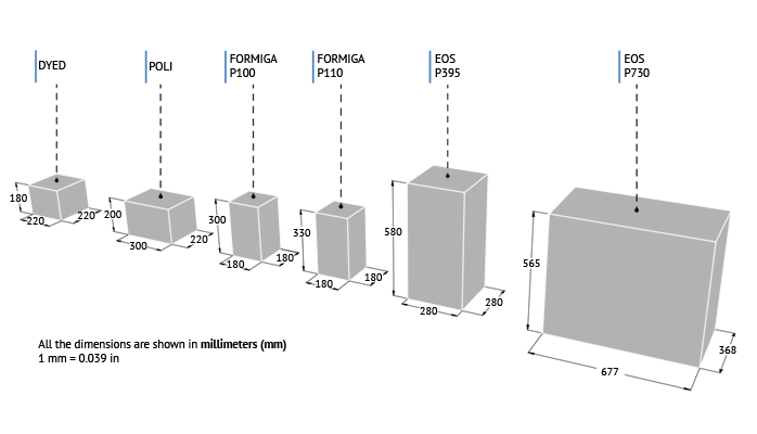 understand units and sizes