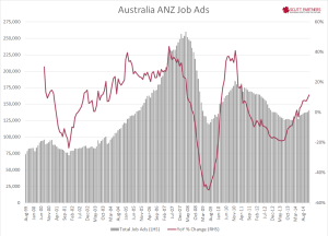 Australia ANZ Job ads Dec 2014