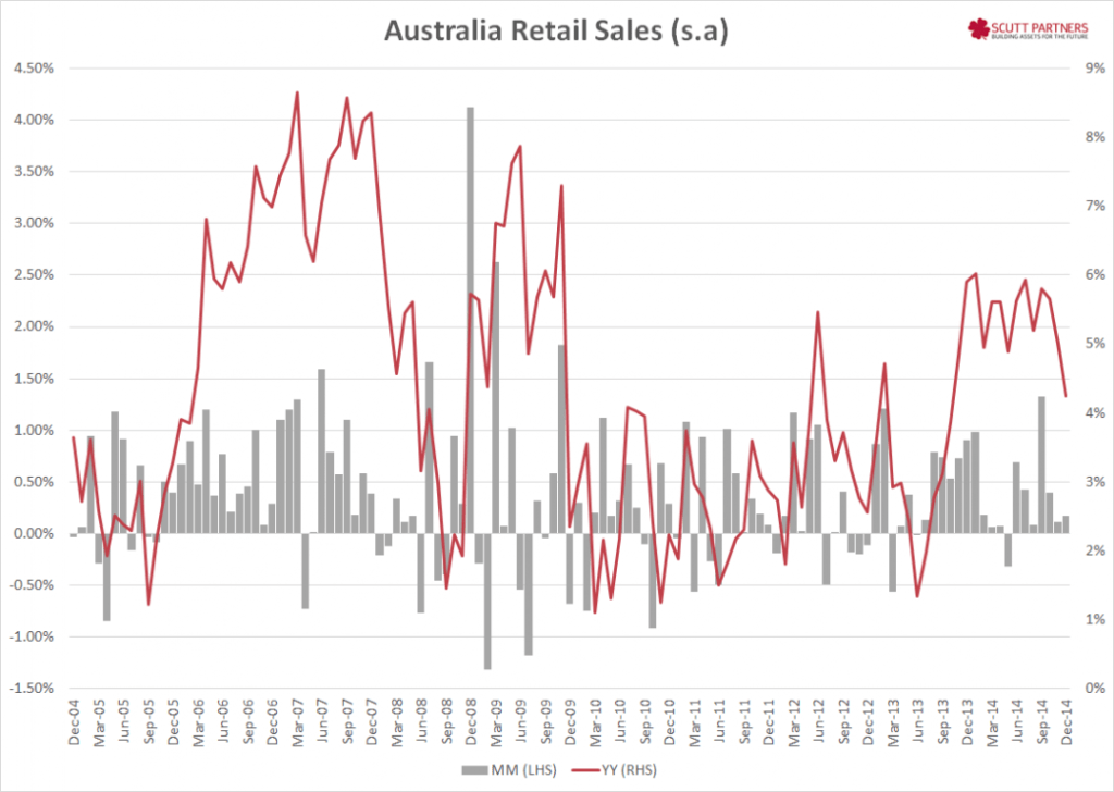 Australia retail sales Dec 2014