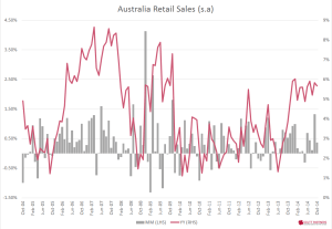 Australia retail sales - Nov 2014