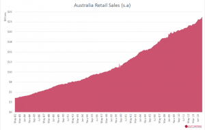 Australia retail sales by volumes - Nov 2014