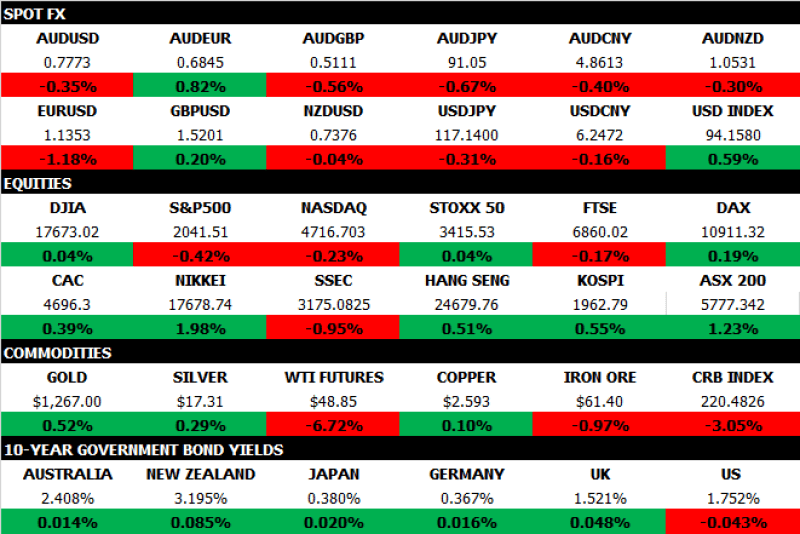 Market Map Feb 5 2015