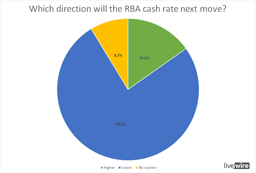 Which direction will the cash rate next move