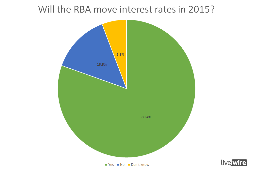 Will the RBA move interest rates in 2015