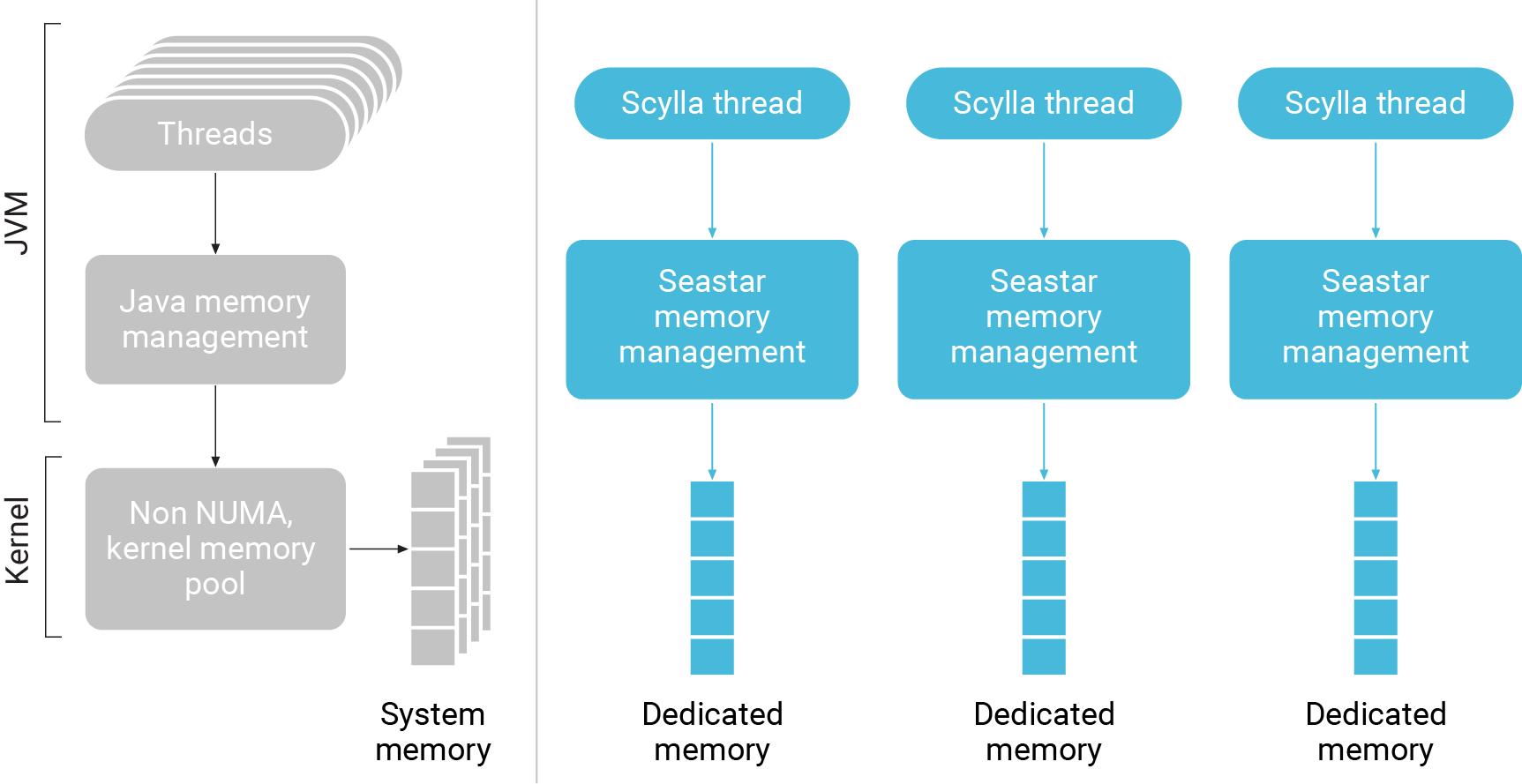 working of jvm with diagram vfd starter wiring memory management scylladb