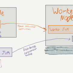 Jvm Architecture In Java With Diagram Car Horn Installation Hooking Up Spark And Scylla Part 1 Scylladb