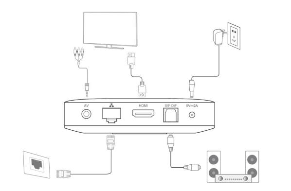 DV8235 Quad Core 4K HEVC OTT IPTV Android TV Box Streaming