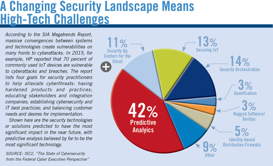 changing security landscape means